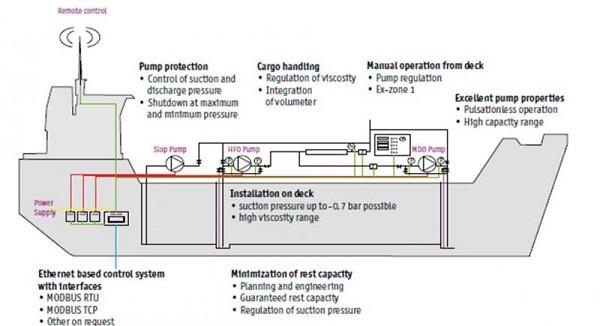 Cargo Pumps Itt Bornemann